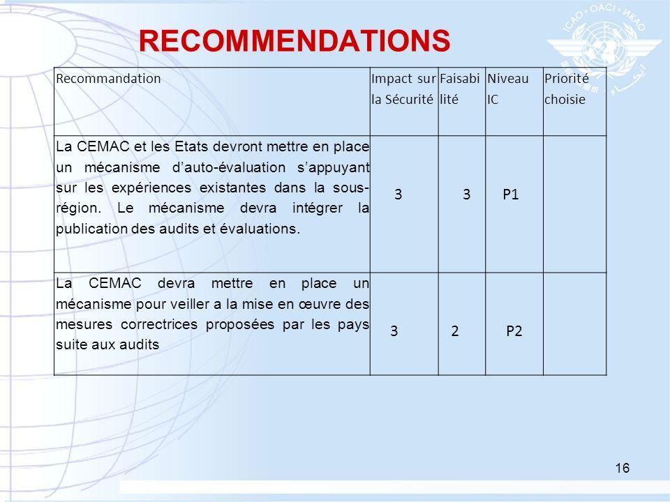 RECOMMENDATIONS 3 P1 2 P2 Recommandation Impact sur la Sécurité