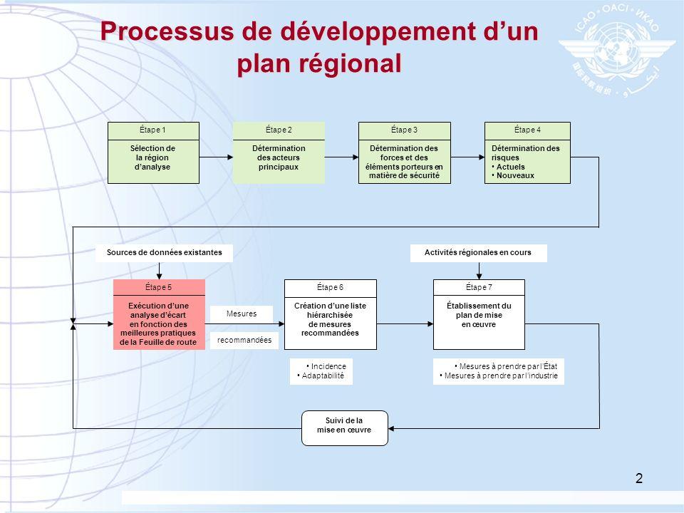 Processus de développement d'un plan régional