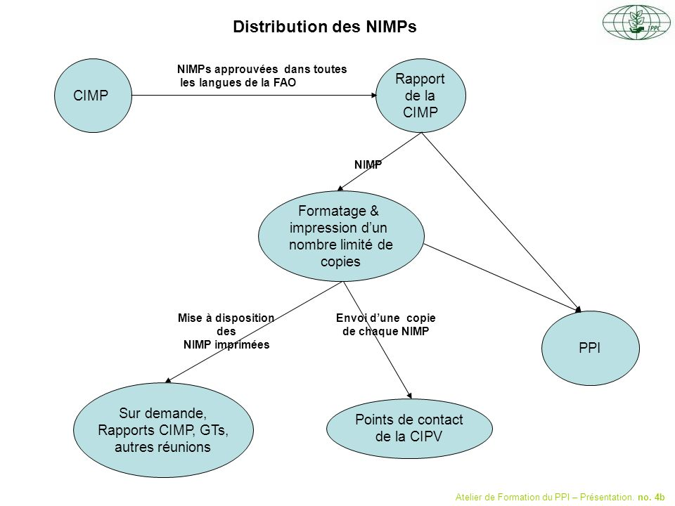 Distribution des NIMPs