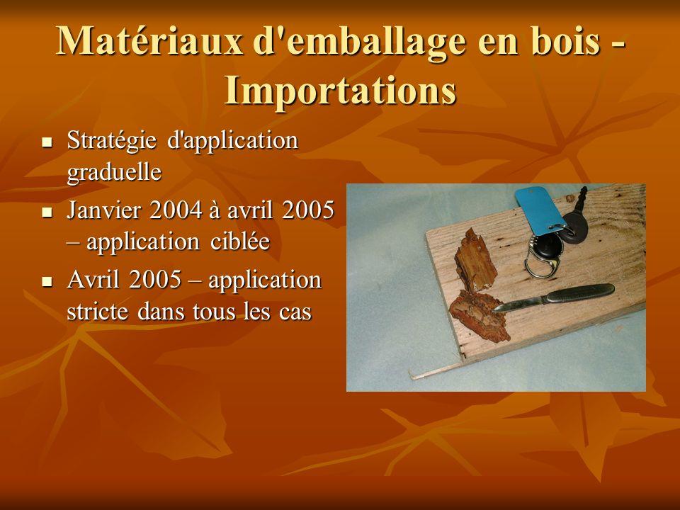 Matériaux d emballage en bois - Importations