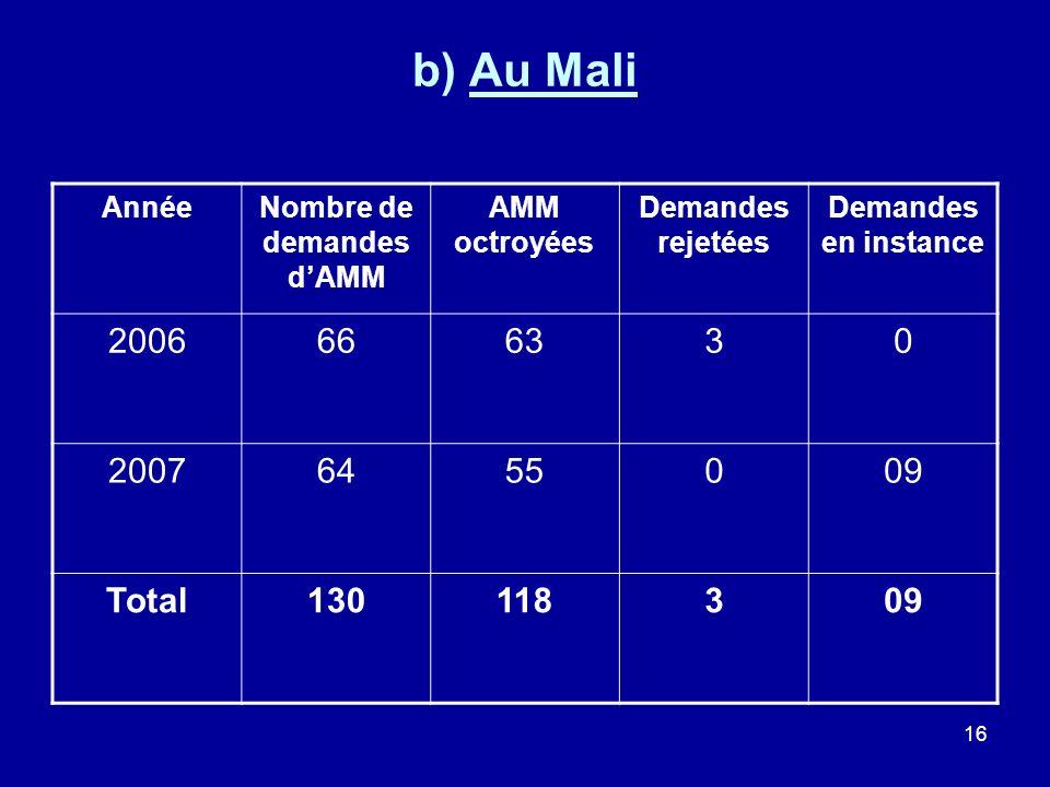 Nombre de demandes d'AMM