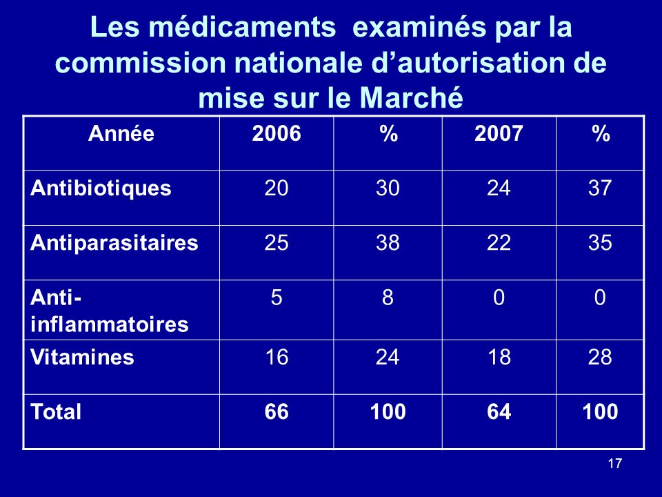 Les médicaments examinés par la commission nationale d'autorisation de mise sur le Marché