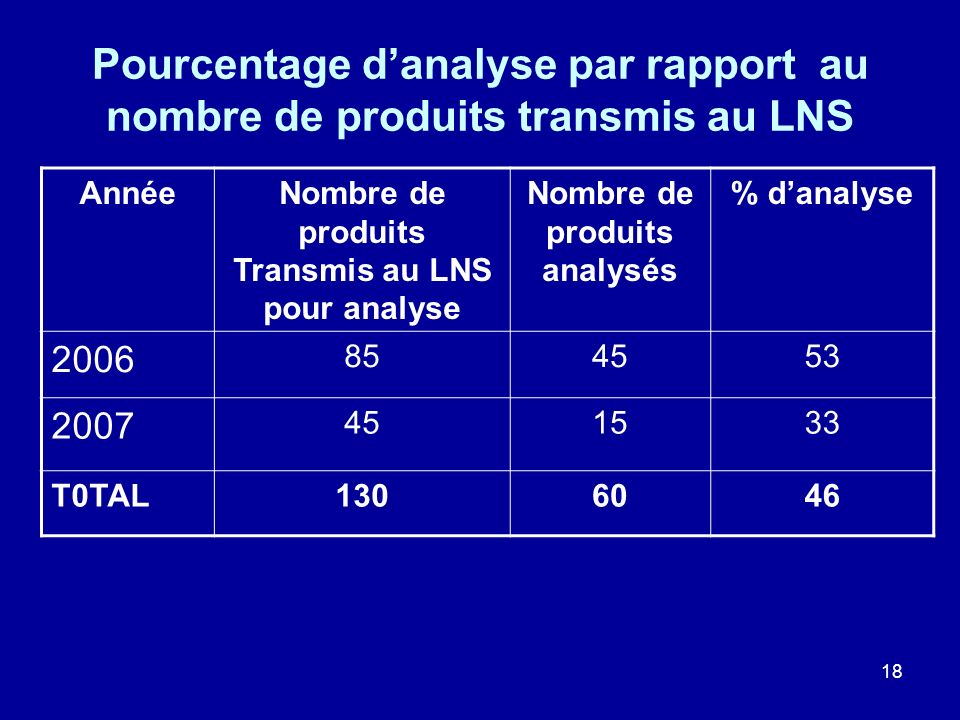 Pourcentage d'analyse par rapport au nombre de produits transmis au LNS