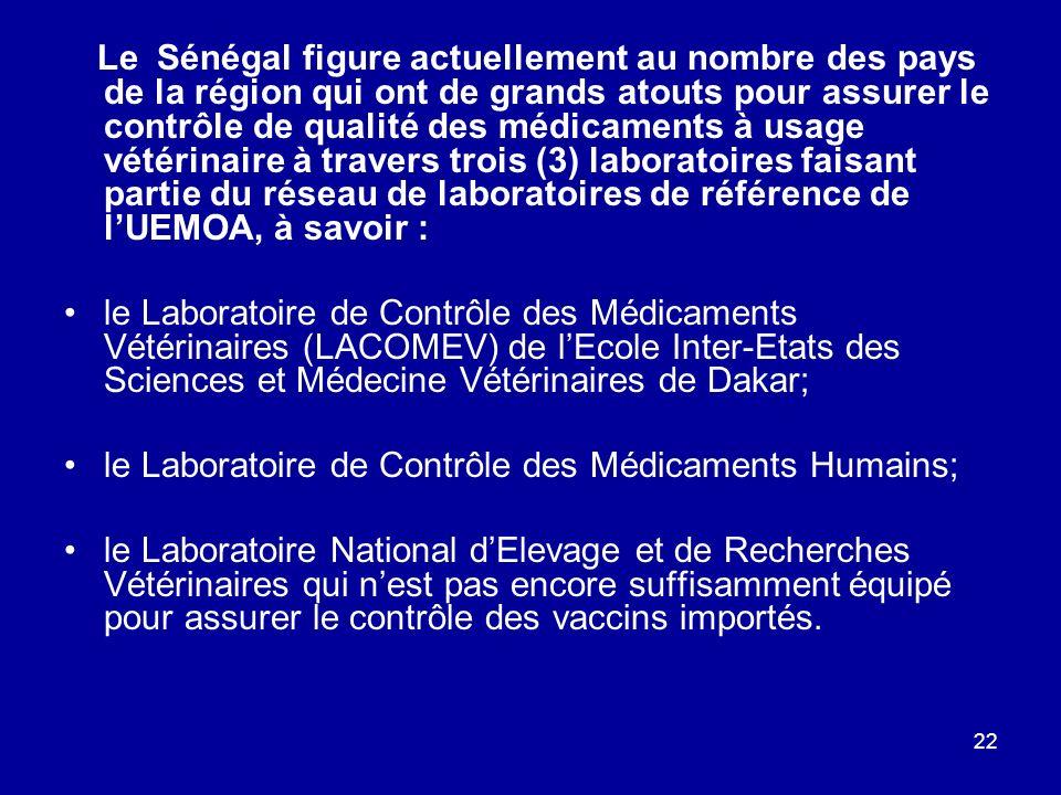 le Laboratoire de Contrôle des Médicaments Humains;