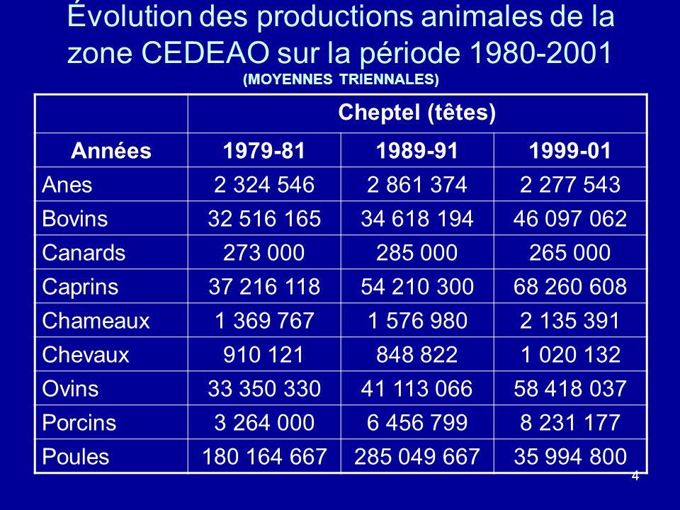 Évolution des productions animales de la zone CEDEAO sur la période 1980-2001 (MOYENNES TRIENNALES)