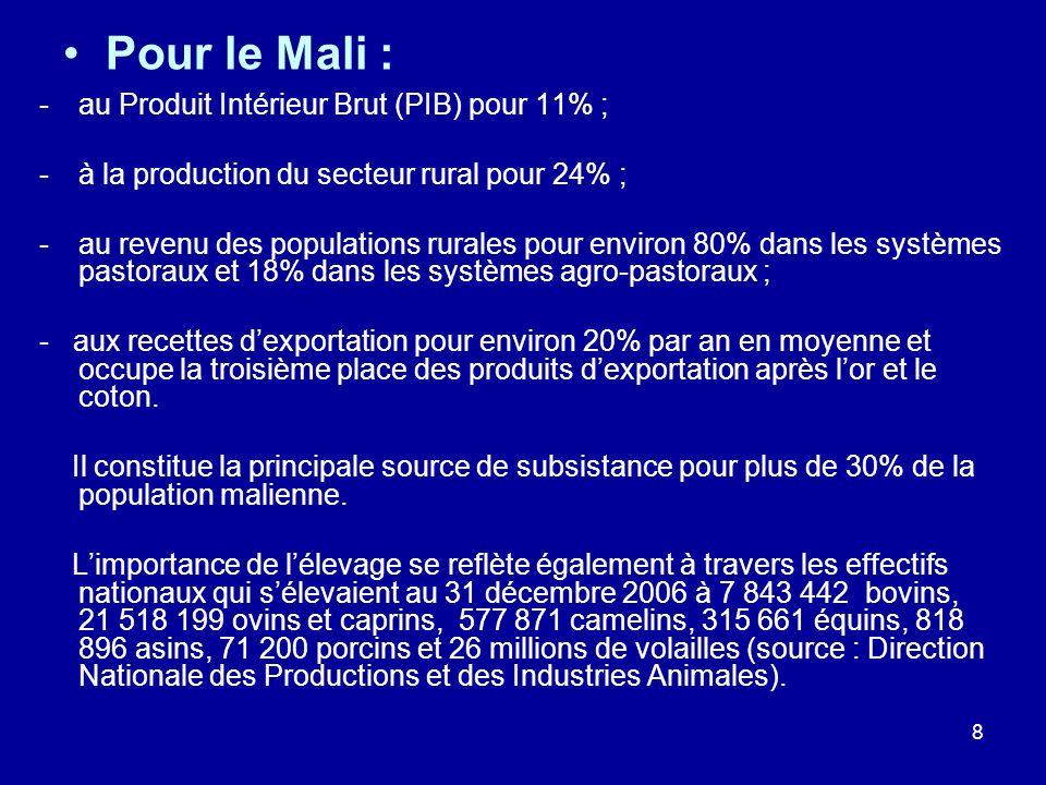 Pour le Mali : au Produit Intérieur Brut (PIB) pour 11% ;