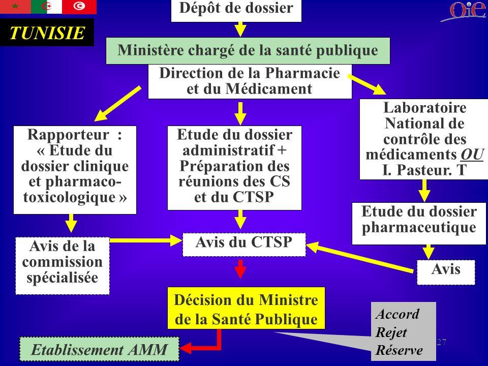 TUNISIE Dépôt de dossier Ministère chargé de la santé publique