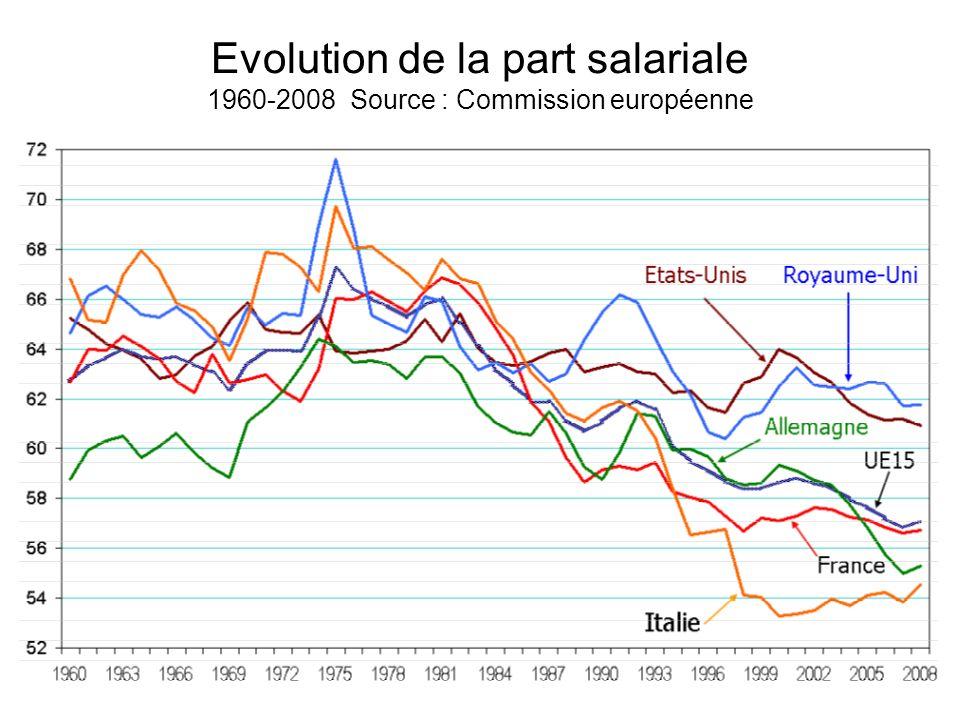 Evolution de la part salariale 1960-2008 Source : Commission européenne