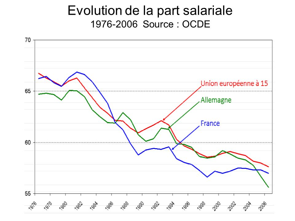 Evolution de la part salariale 1976-2006 Source : OCDE