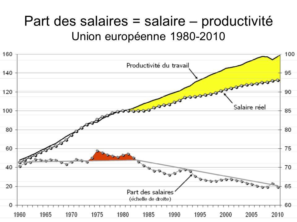 Part des salaires = salaire – productivité Union européenne 1980-2010