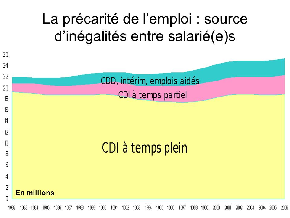 La précarité de l'emploi : source d'inégalités entre salarié(e)s