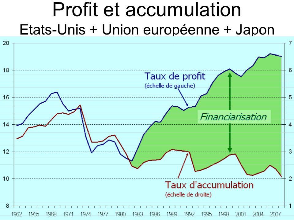 Profit et accumulation Etats-Unis + Union européenne + Japon