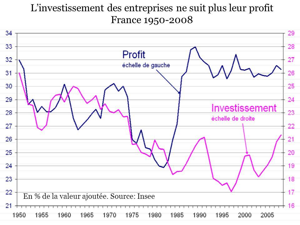 L'investissement des entreprises ne suit plus leur profit France 1950-2008