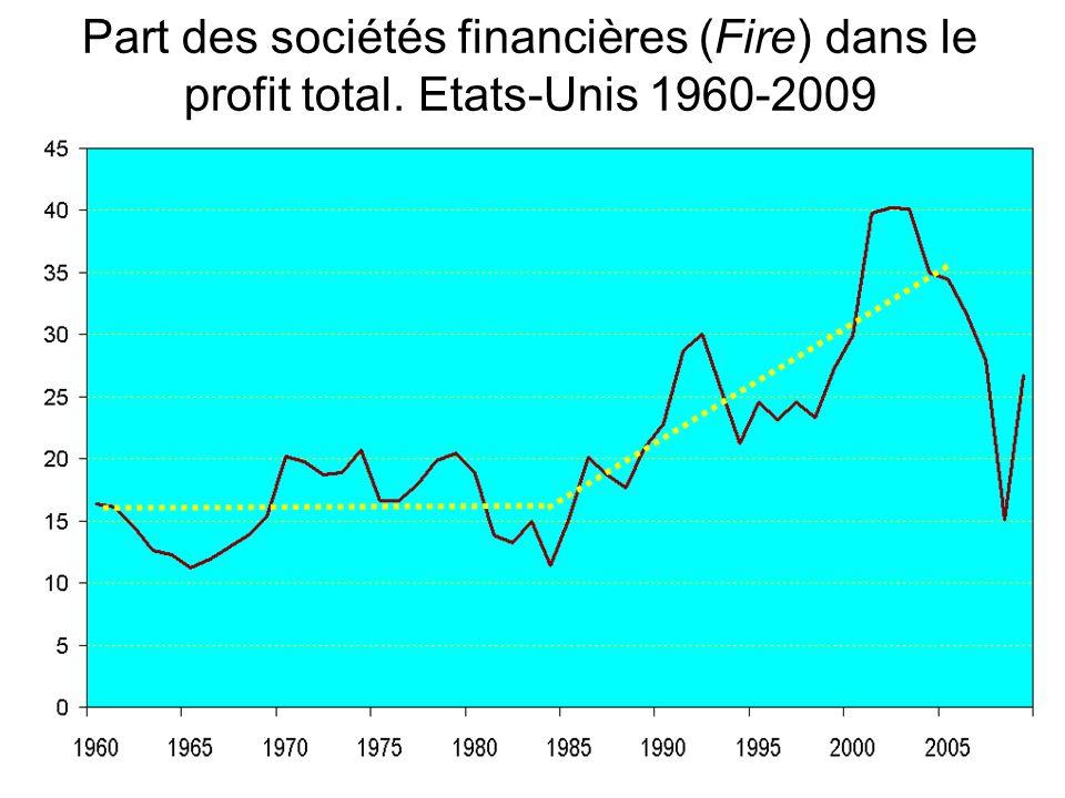 Part des sociétés financières (Fire) dans le profit total