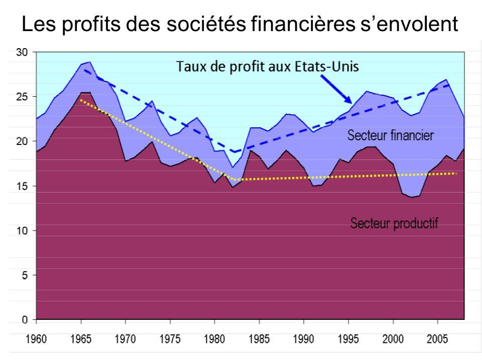 Les profits des sociétés financières s'envolent