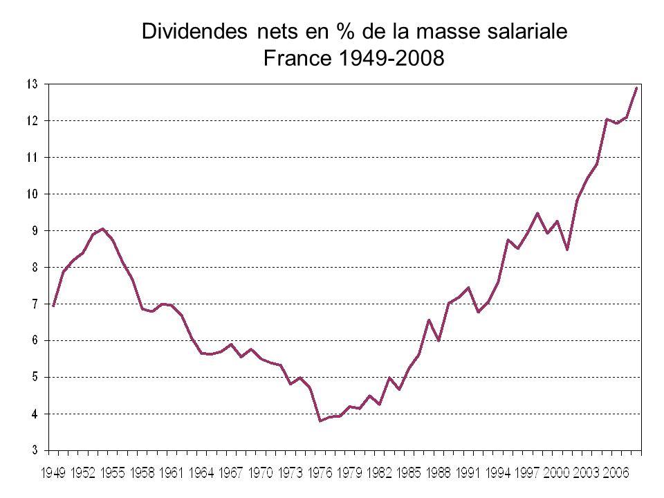 Dividendes nets en % de la masse salariale France 1949-2008