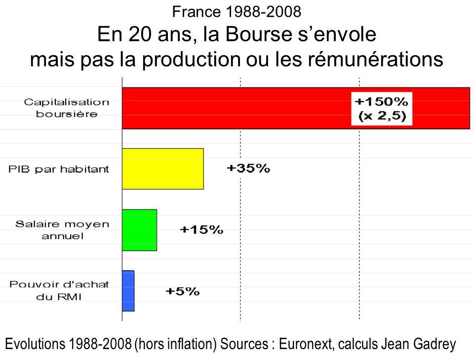 France 1988-2008 En 20 ans, la Bourse s'envole mais pas la production ou les rémunérations