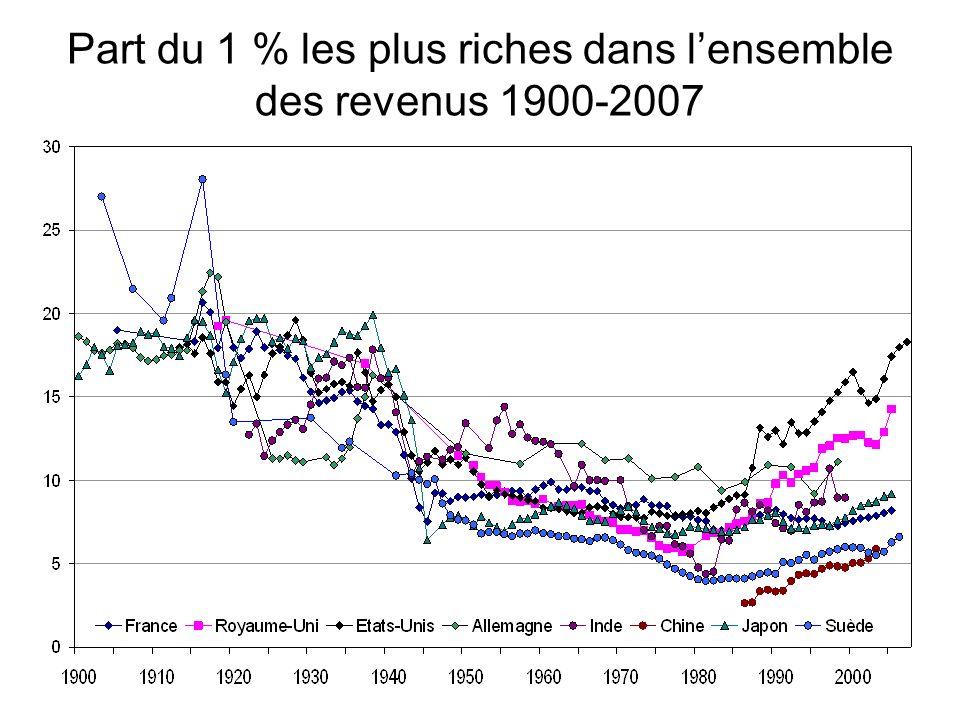 Part du 1 % les plus riches dans l'ensemble des revenus 1900-2007