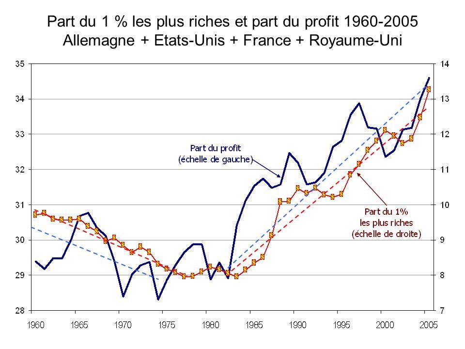 Part du 1 % les plus riches et part du profit 1960-2005 Allemagne + Etats-Unis + France + Royaume-Uni