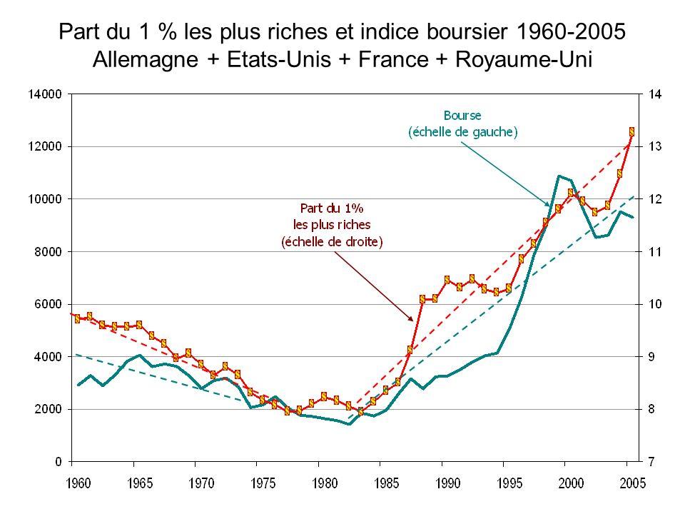 Part du 1 % les plus riches et indice boursier 1960-2005 Allemagne + Etats-Unis + France + Royaume-Uni