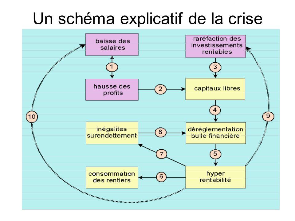 Un schéma explicatif de la crise