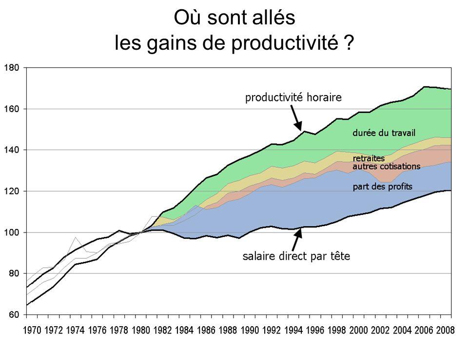 Où sont allés les gains de productivité