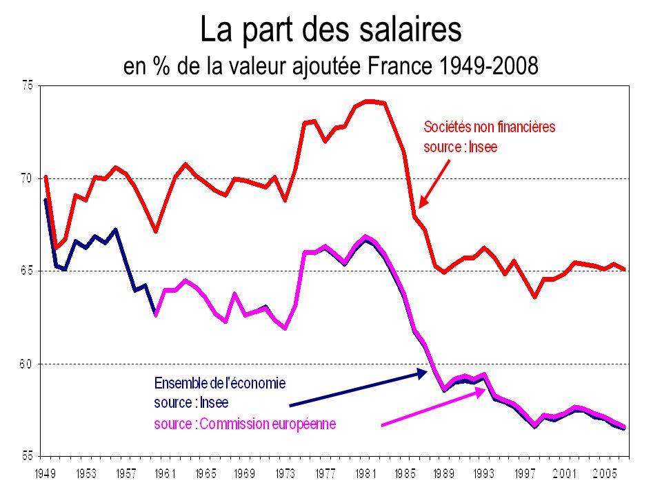 La part des salaires en % de la valeur ajoutée France 1949-2008
