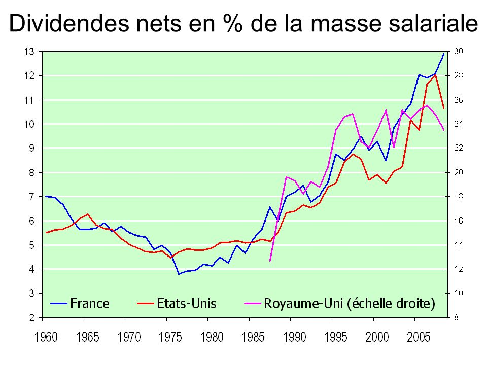 Dividendes nets en % de la masse salariale