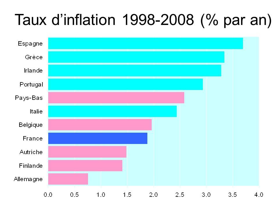 Taux d'inflation 1998-2008 (% par an)