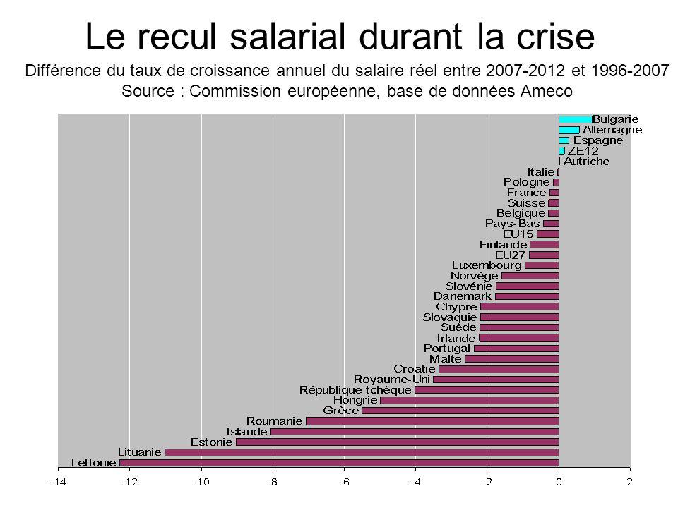 Le recul salarial durant la crise
