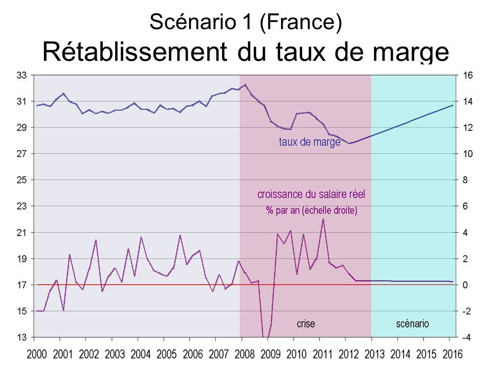 Scénario 1 (France) Rétablissement du taux de marge