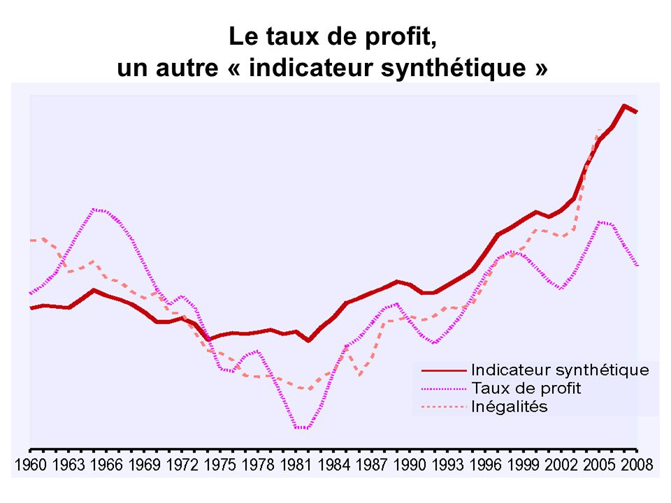 Le taux de profit, un autre « indicateur synthétique »