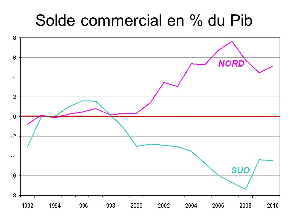 Solde commercial en % du Pib