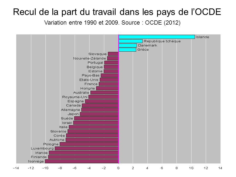 Recul de la part du travail dans les pays de l'OCDE