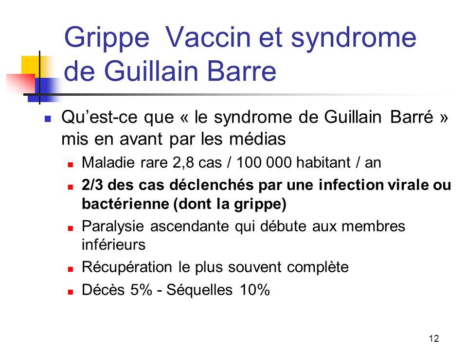 Grippe Vaccin et syndrome de Guillain Barre