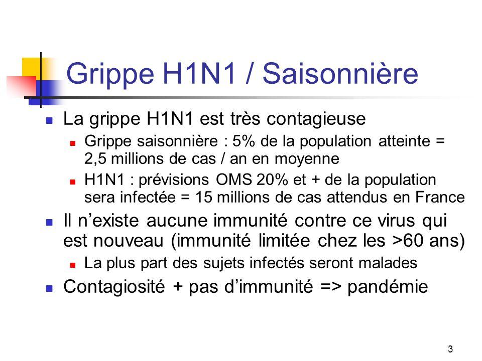 Grippe H1N1 / Saisonnière