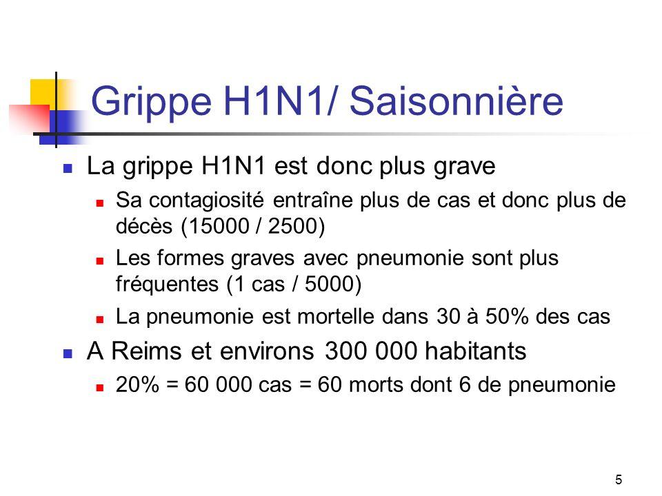 Grippe H1N1/ Saisonnière