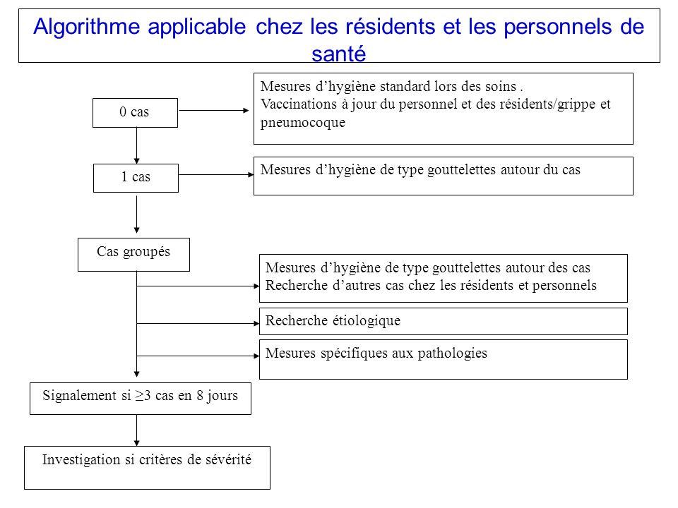Algorithme applicable chez les résidents et les personnels de santé