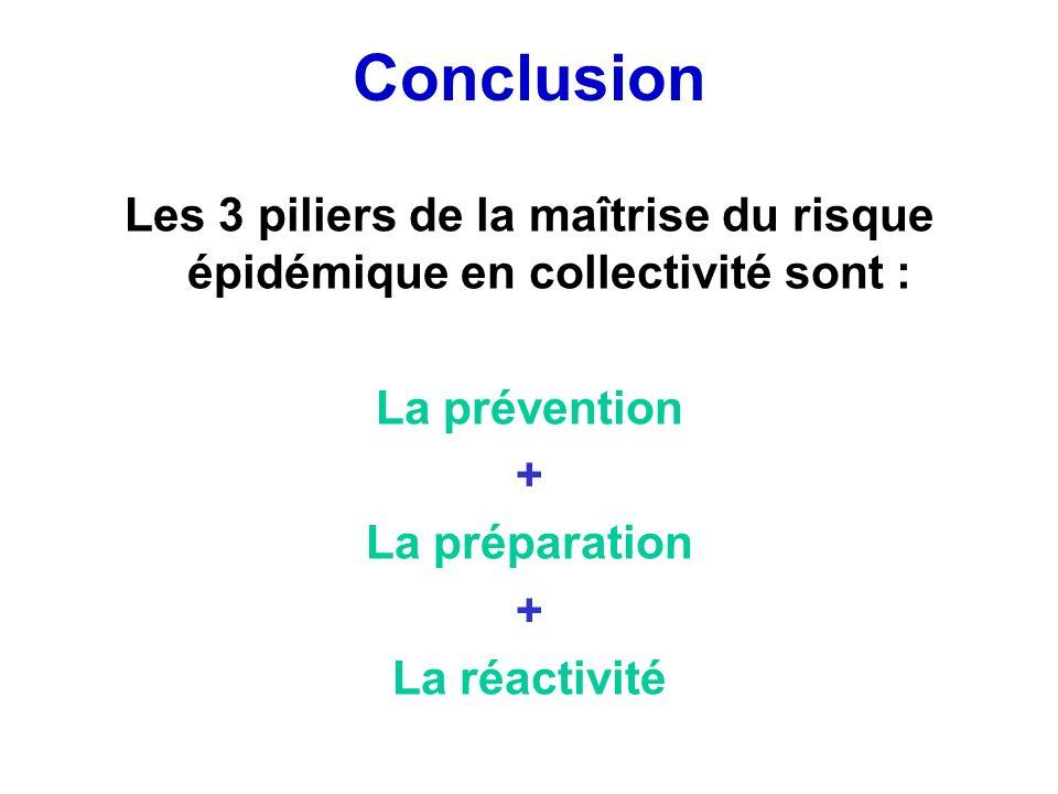 ConclusionLes 3 piliers de la maîtrise du risque épidémique en collectivité sont : La prévention. +
