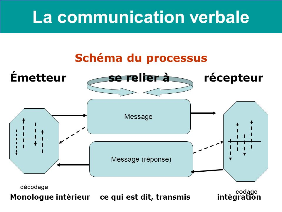 La communication verbale