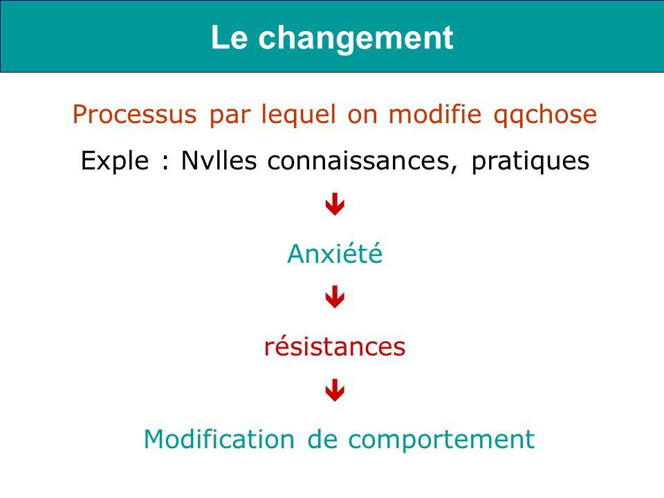Le changement Processus par lequel on modifie qqchose