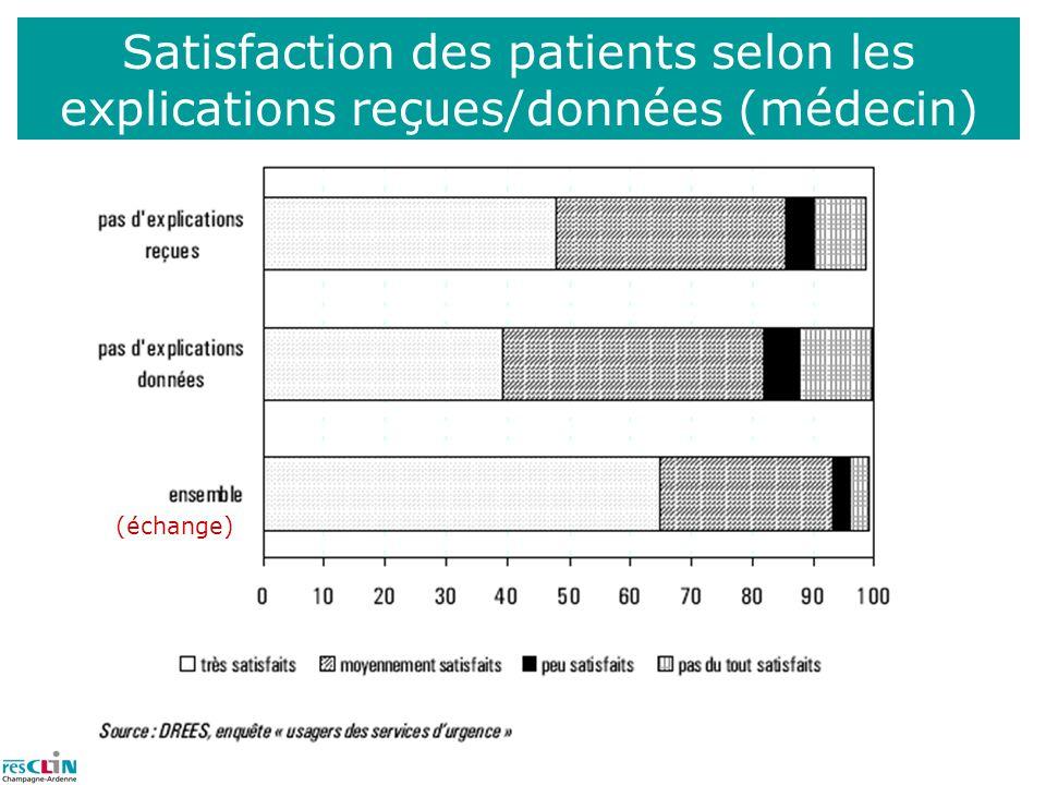 Satisfaction des patients selon les explications reçues/données (médecin)