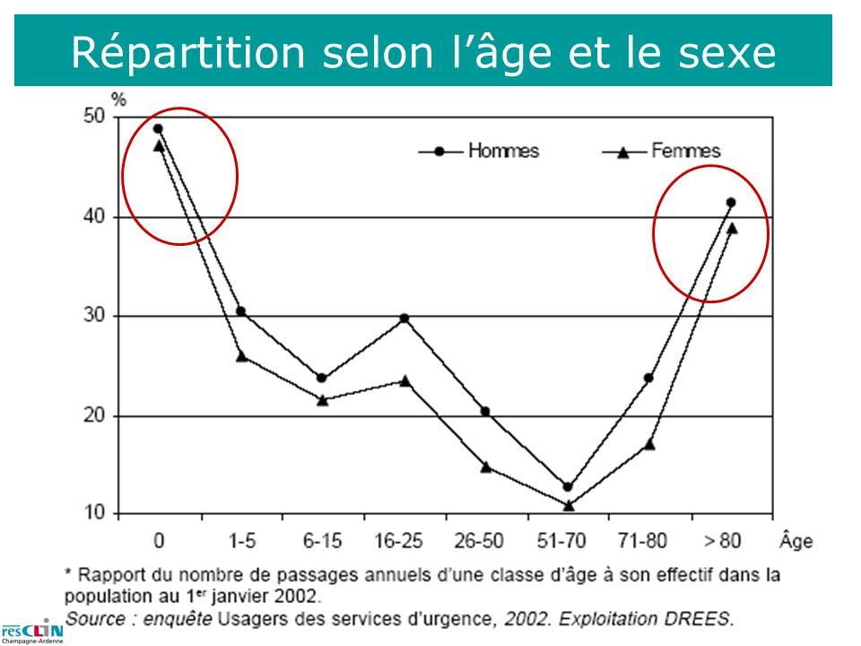 Répartition selon l'âge et le sexe