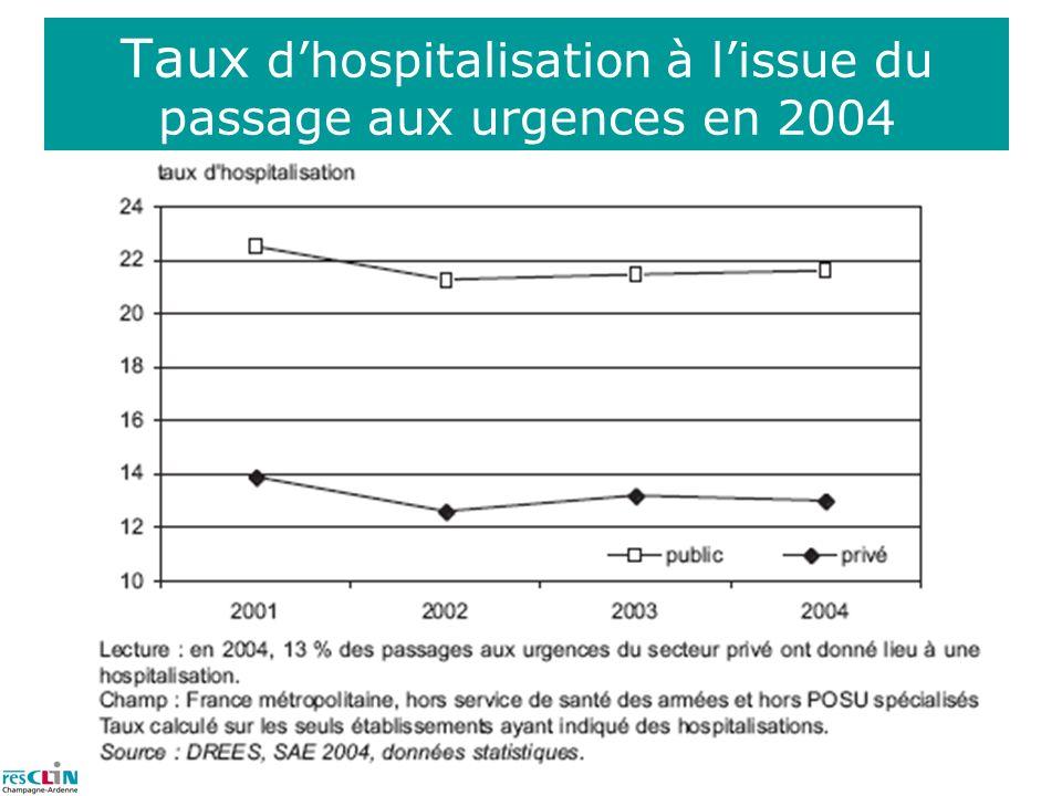 Taux d'hospitalisation à l'issue du passage aux urgences en 2004