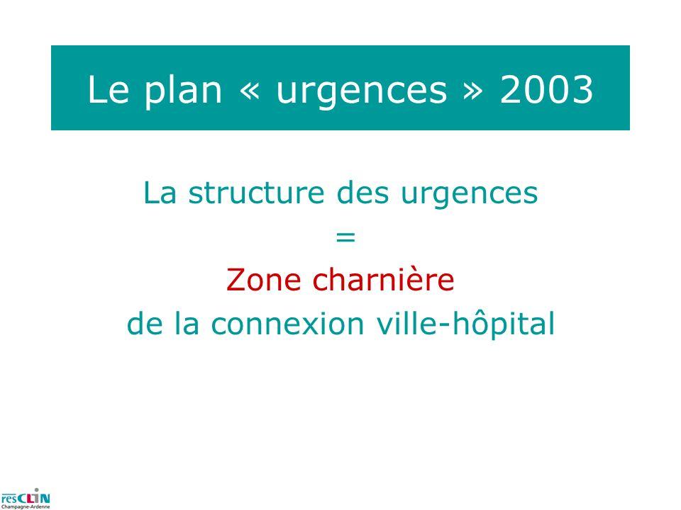 Le plan « urgences » 2003 La structure des urgences = Zone charnière