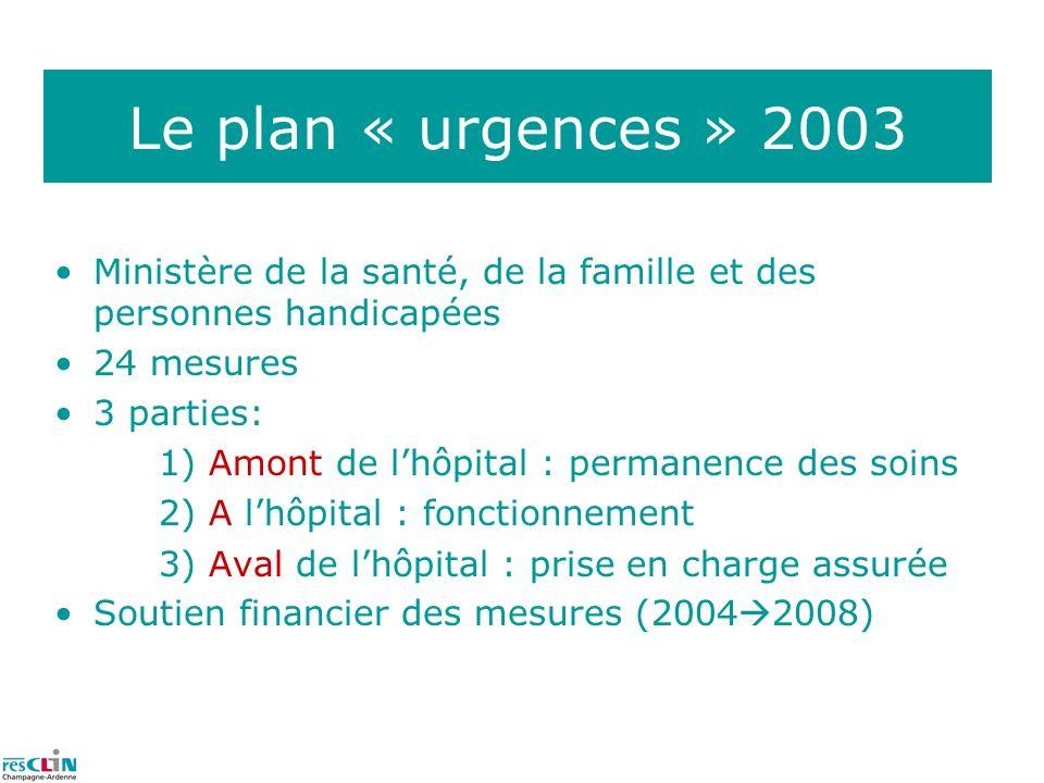 Le plan « urgences » 2003 Ministère de la santé, de la famille et des personnes handicapées. 24 mesures.