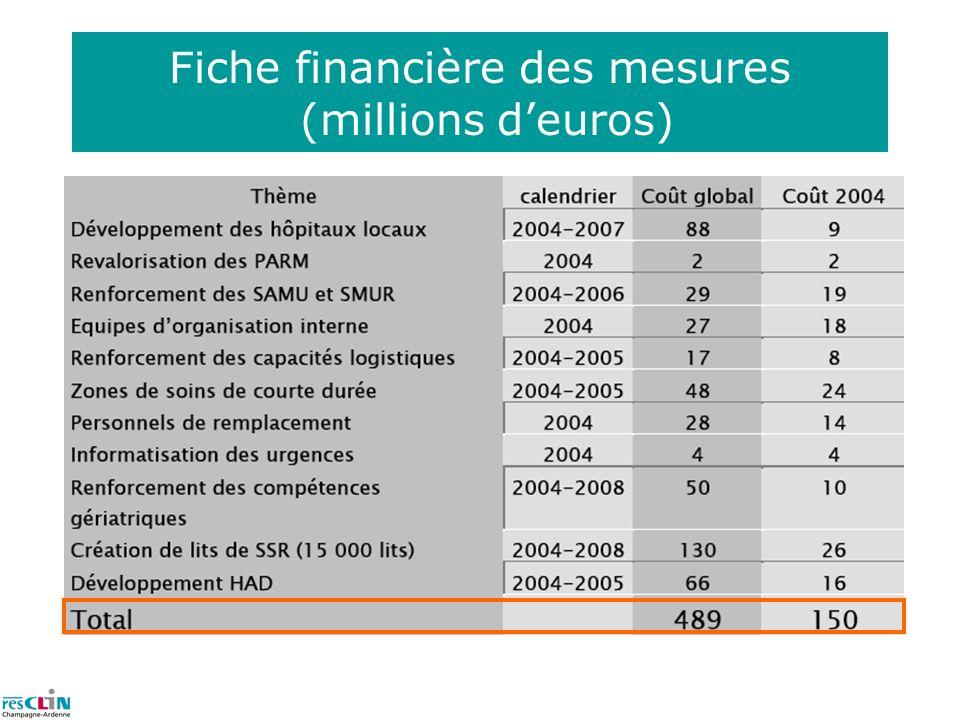 Fiche financière des mesures (millions d'euros)
