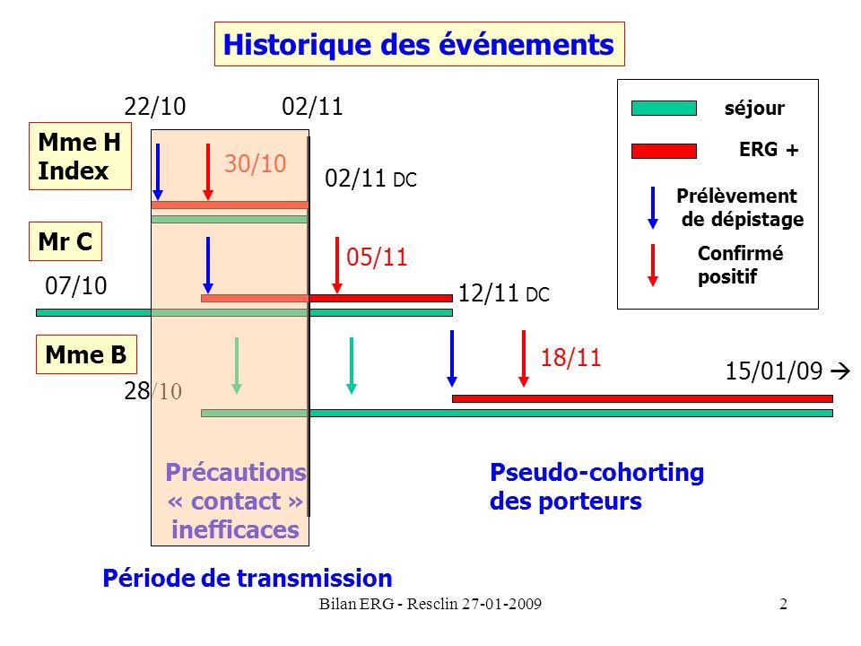 Historique des événements