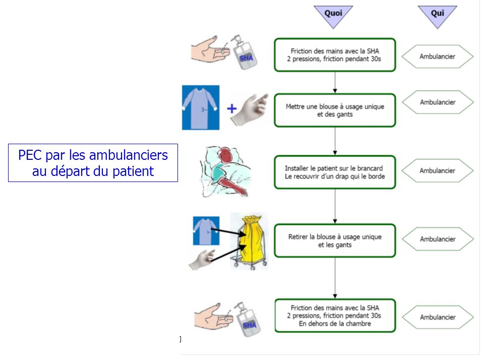 PEC par les ambulanciers au départ du patient