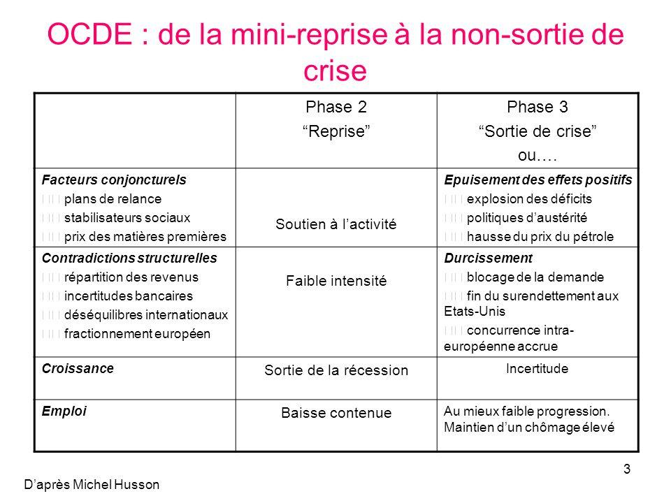 OCDE : de la mini-reprise à la non-sortie de crise